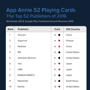 NetEase Games Ranked No. 3 on App Annie's Top 52 Publishers