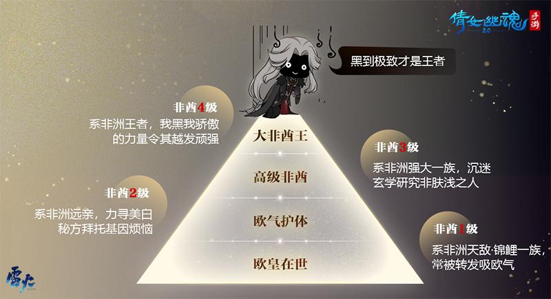 图2:全服唯一非酋王诞生