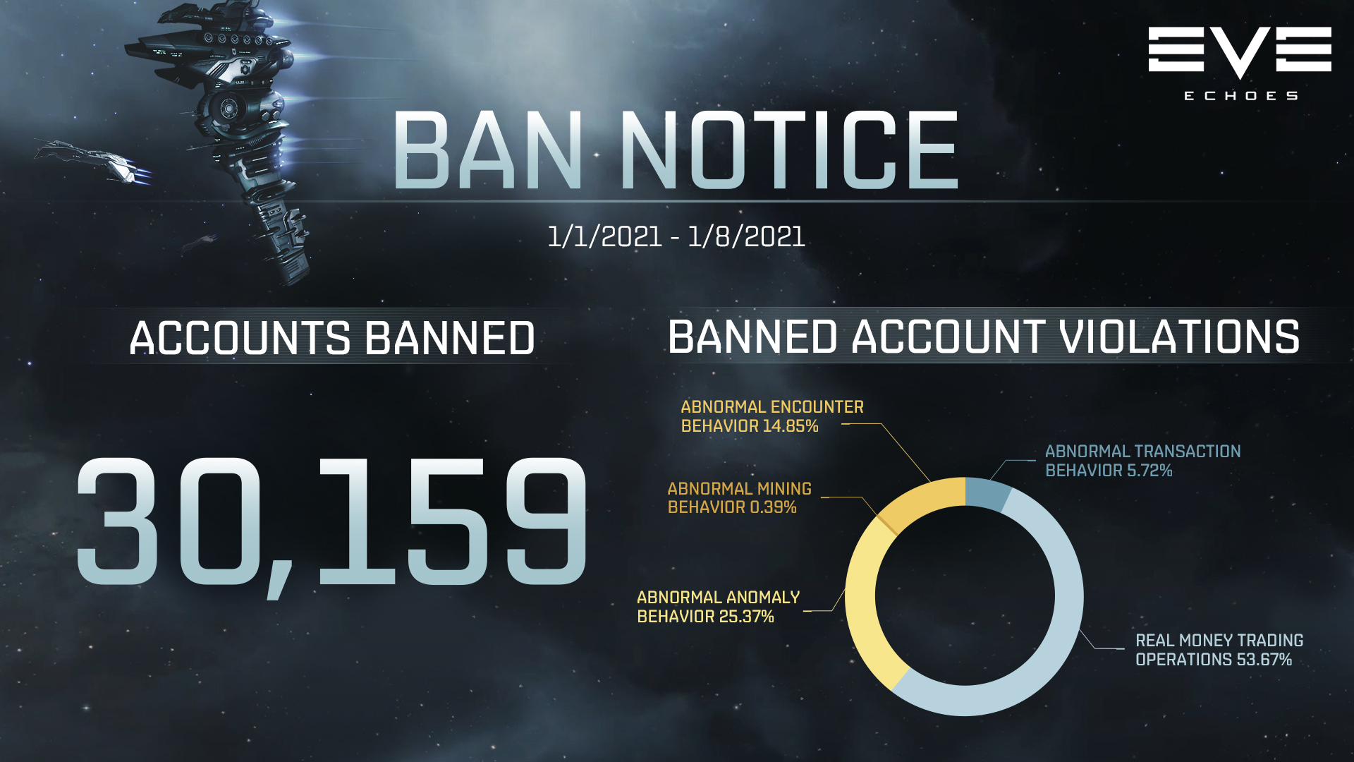 Ban Notice for 01/01-01/08