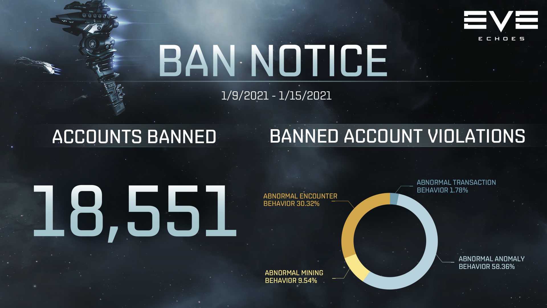 Ban Notice for 01/09-01/15