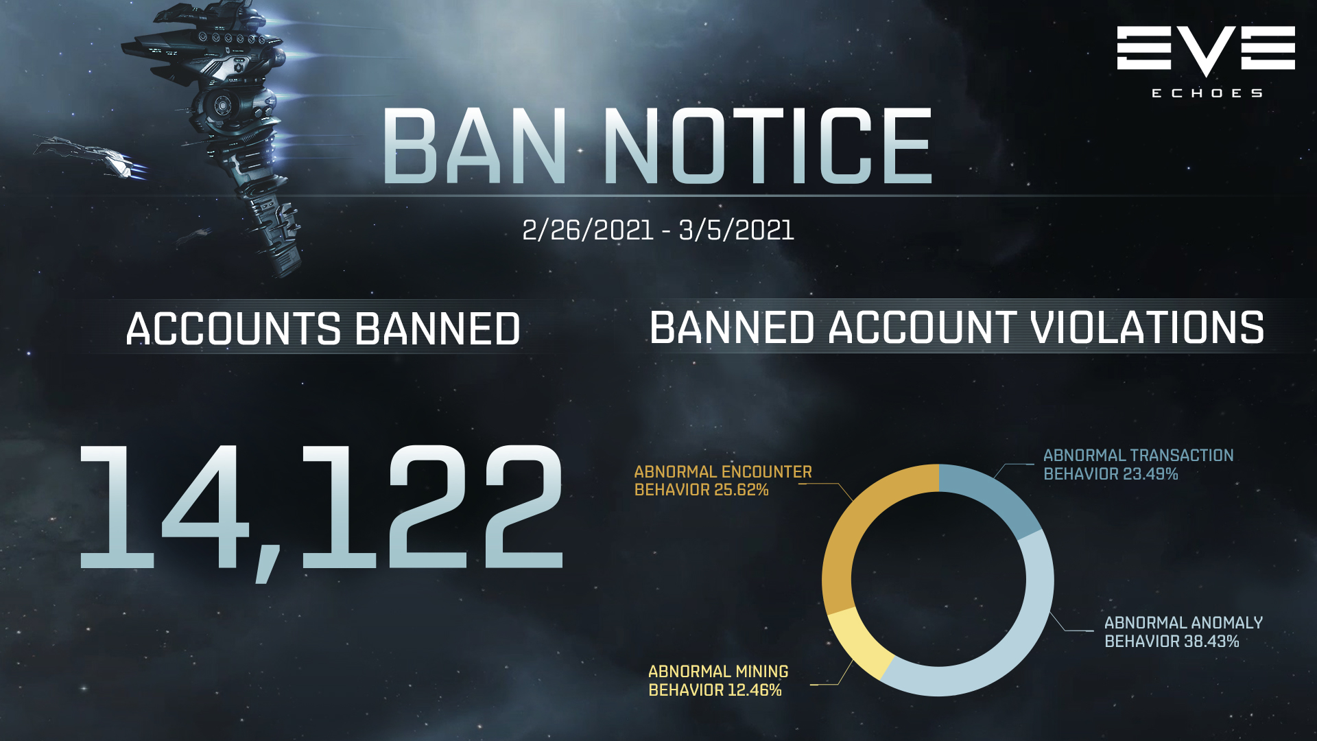 Ban Notice for 02/26-03/05