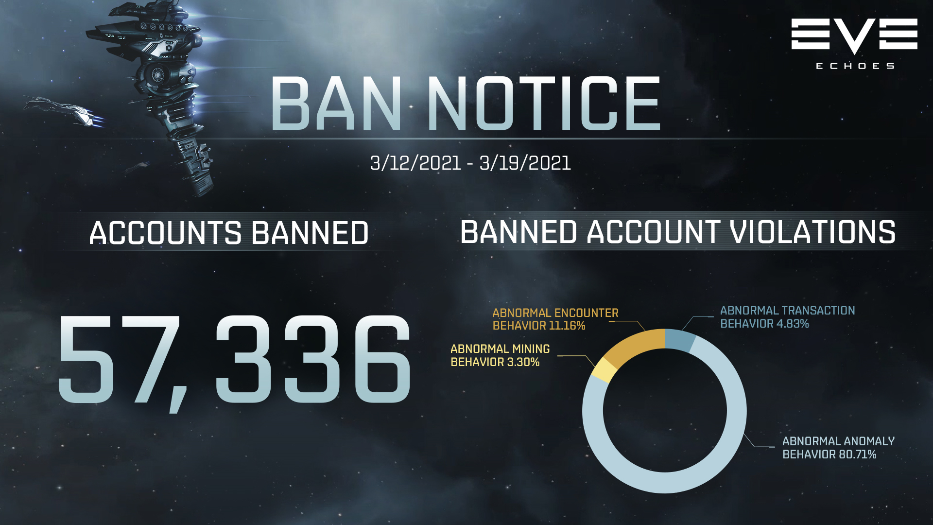 Ban Notice for 03/12-03/19