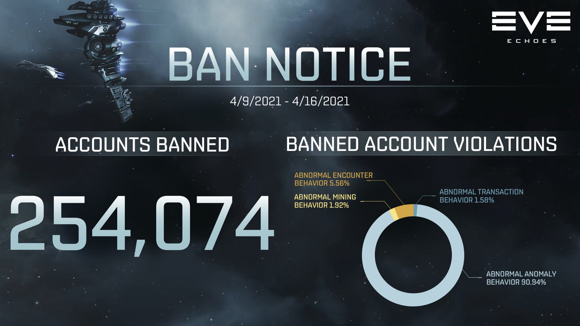 Ban Notice for 04/09-04/16