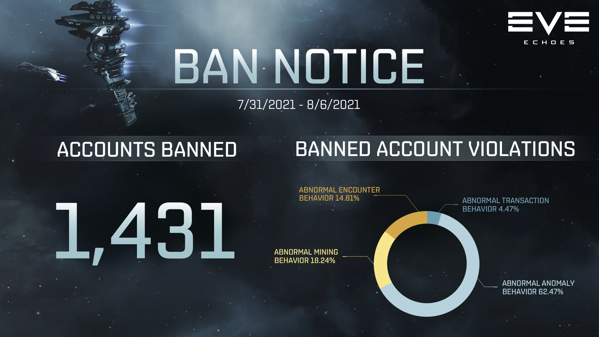 Weekly Ban Notice - August 9