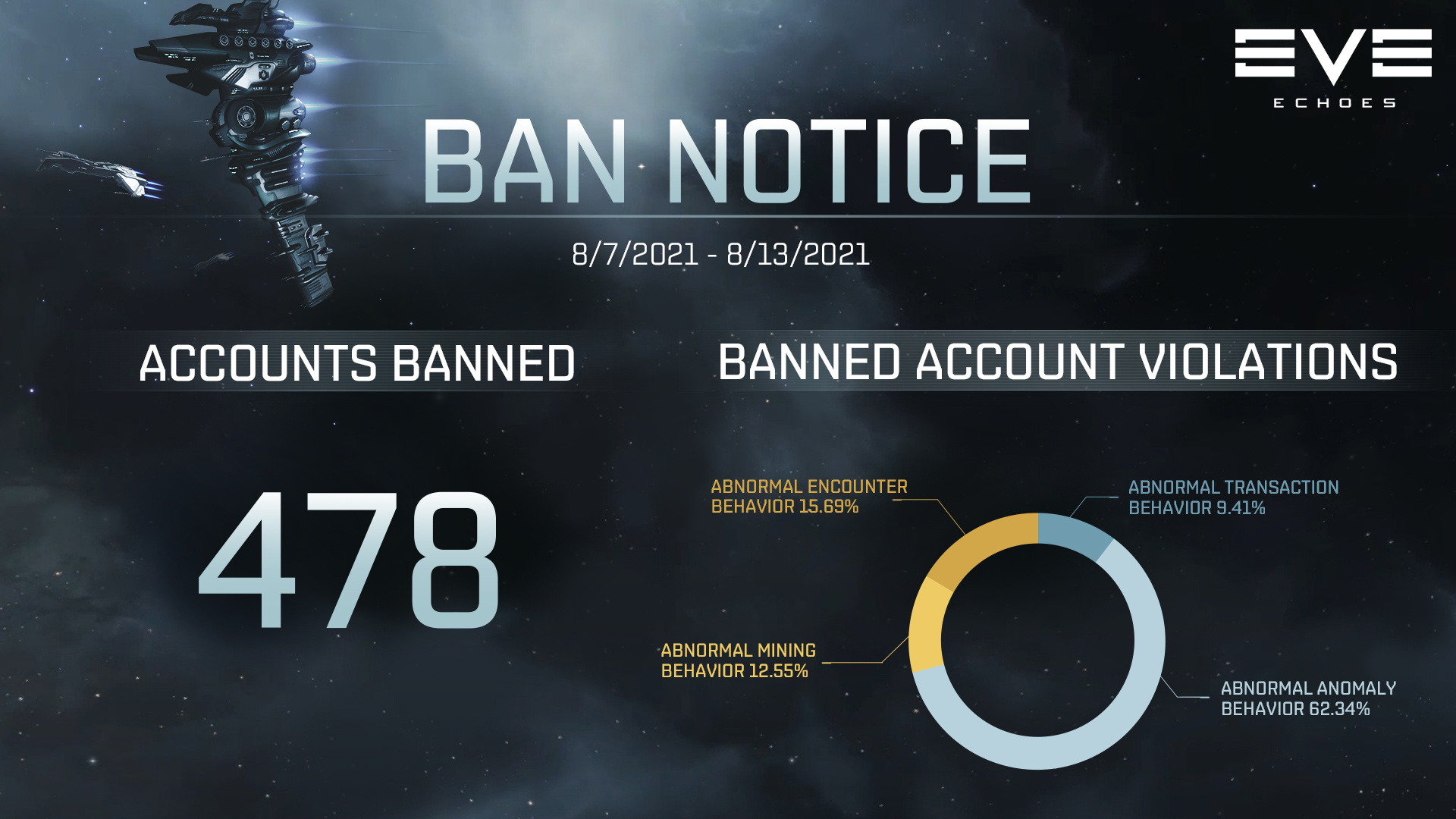 Weekly Ban Notice - August 16